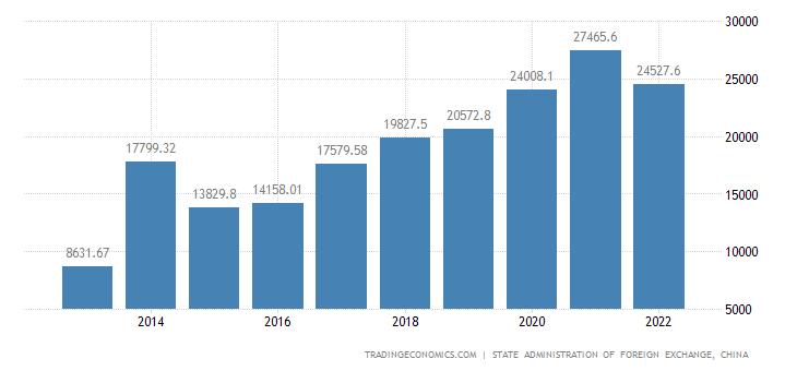 Chine dette ext rieure for Dette exterieur