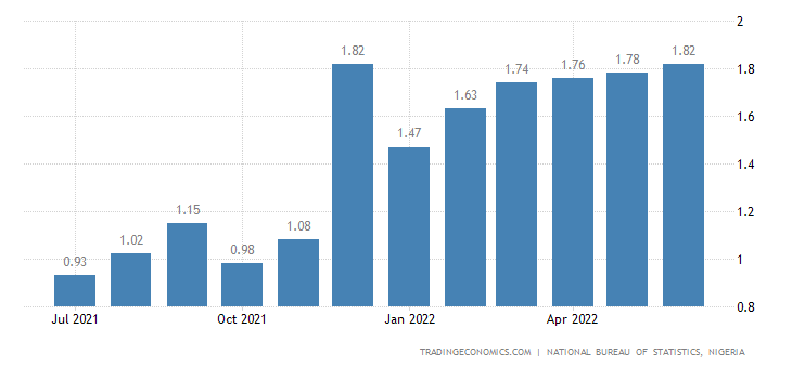 inflationary trend in nigeria An empirical analysis of fiscal imbalances and inflationary trend in nigeria (1980 – 2009) by akinrotoye taiwo patsy 1 chapter one 10 introduction 11 background of the study the fiscal operations of the nigerian government have been generally unstable.